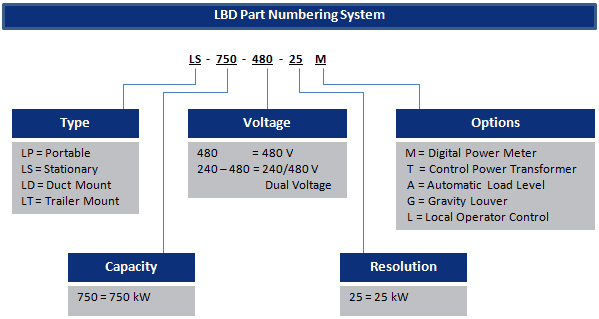LS Part Numbering Sys2